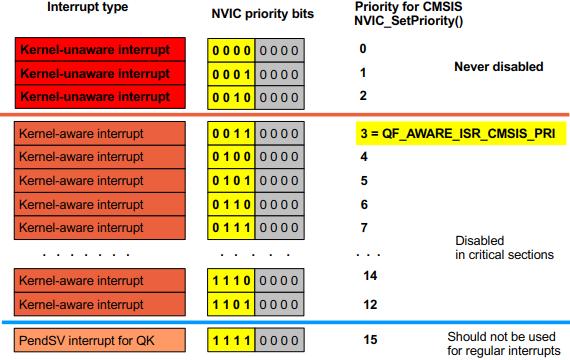QP/C: ARM Cortex-M