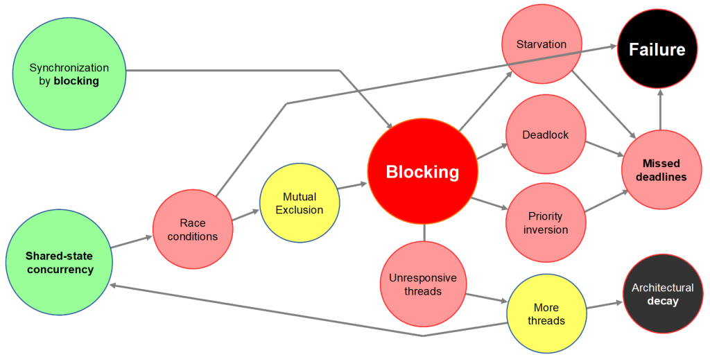 Slide: Perils of Blocking with RTOS and shared-state concurrency