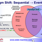 Paradigm shift from RTOS to RTEF