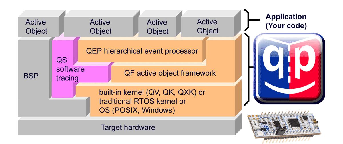 QP framework block diagram