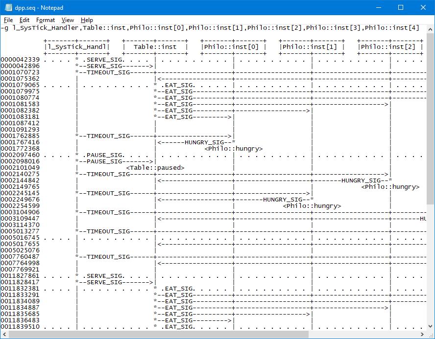 QSPY sequence diagram output for DPP example