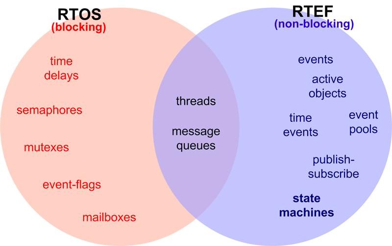 Slide: Paradigm Shift from RTOS (blocking) to RTEF (non-blocking)